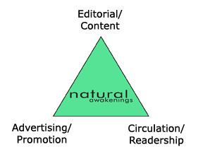 NA Triangle